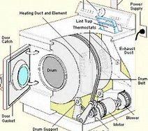 Rezervni delovi za gorenje masine za susenje vesa